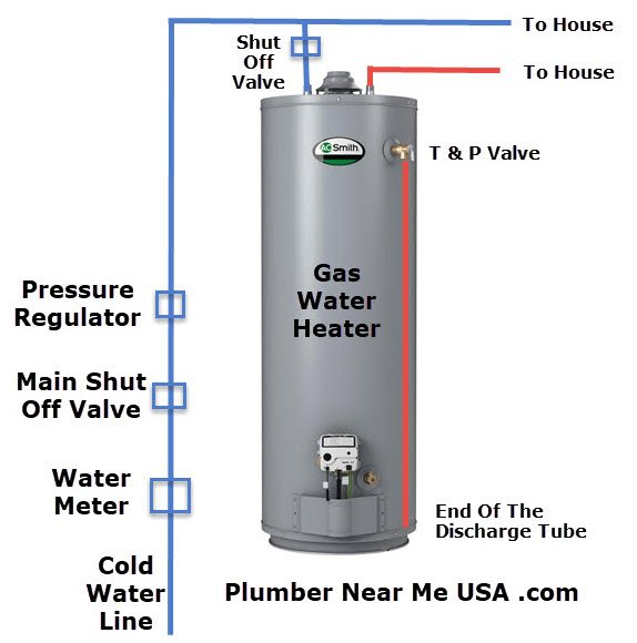 Gas water heater parts diagram. Plumber Near Me USA .com