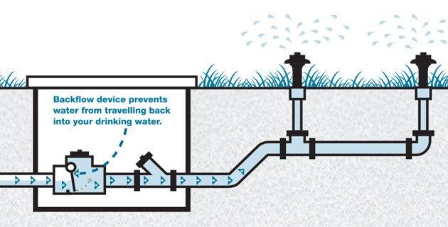 Lawn Sprinkler Backflow Prevention Device Diagram