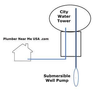 City water tower provides water pressure to home. Plumber Near Me USA .com