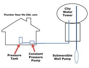Constant pressure pump inside a home boosting city water pressure. Plumber Near Me USA .com