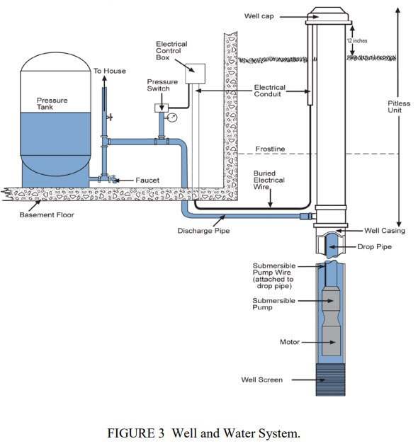 Well and Water System