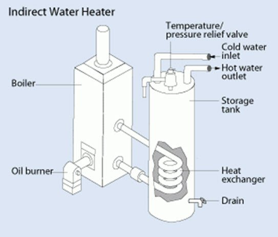 Indirect water heater system